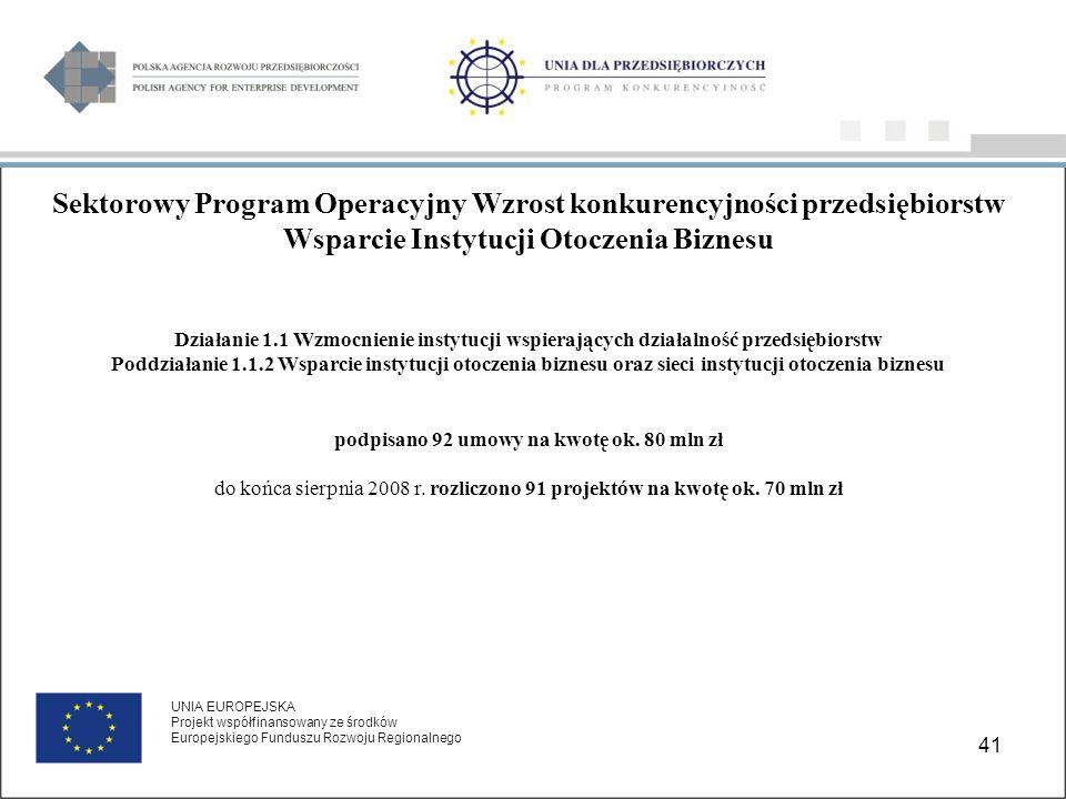 41 UNIA EUROPEJSKA Projekt współfinansowany ze środków Europejskiego Funduszu Rozwoju Regionalnego Sektorowy Program Operacyjny Wzrost konkurencyjności przedsiębiorstw Wsparcie Instytucji Otoczenia Biznesu Działanie 1.1 Wzmocnienie instytucji wspierających działalność przedsiębiorstw Poddziałanie 1.1.2 Wsparcie instytucji otoczenia biznesu oraz sieci instytucji otoczenia biznesu podpisano 92 umowy na kwotę ok.