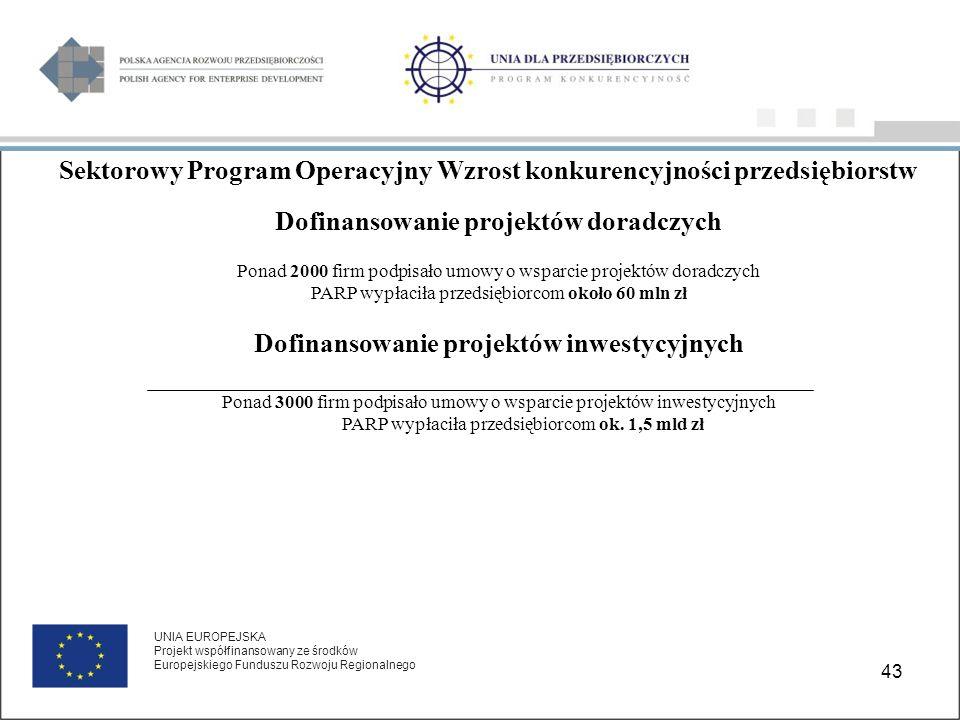 43 UNIA EUROPEJSKA Projekt współfinansowany ze środków Europejskiego Funduszu Rozwoju Regionalnego Sektorowy Program Operacyjny Wzrost konkurencyjności przedsiębiorstw Dofinansowanie projektów doradczych Ponad 2000 firm podpisało umowy o wsparcie projektów doradczych PARP wypłaciła przedsiębiorcom około 60 mln zł Dofinansowanie projektów inwestycyjnych Ponad 3000 firm podpisało umowy o wsparcie projektów inwestycyjnych PARP wypłaciła przedsiębiorcom ok.
