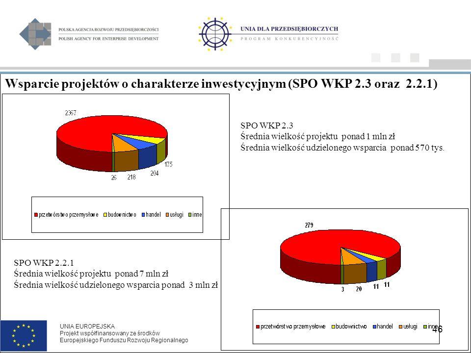 46 Wsparcie projektów o charakterze inwestycyjnym (SPO WKP 2.3 oraz 2.2.1) SPO WKP 2.2.1 Średnia wielkość projektu ponad 7 mln zł Średnia wielkość udzielonego wsparcia ponad 3 mln zł SPO WKP 2.3 Średnia wielkość projektu ponad 1 mln zł Średnia wielkość udzielonego wsparcia ponad 570 tys.