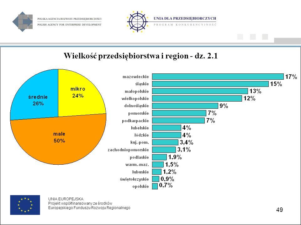 49 UNIA EUROPEJSKA Projekt współfinansowany ze środków Europejskiego Funduszu Rozwoju Regionalnego Wielkość przedsiębiorstwa i region - dz.