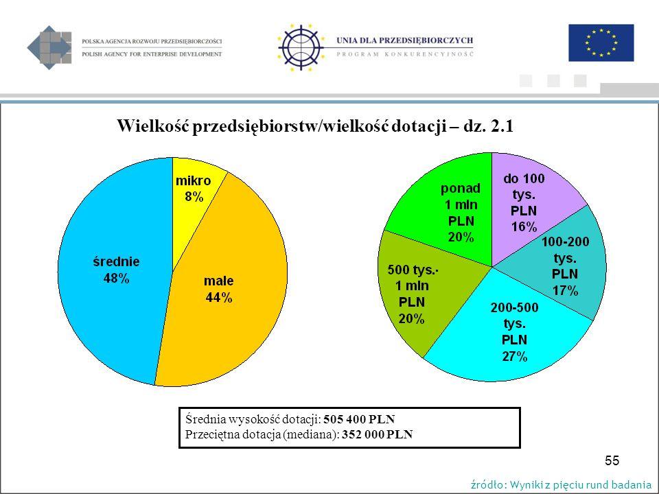 55 źródło: Wyniki z pięciu rund badania Średnia wysokość dotacji: 505 400 PLN Przeciętna dotacja (mediana): 352 000 PLN Wielkość przedsiębiorstw/wielkość dotacji – dz.