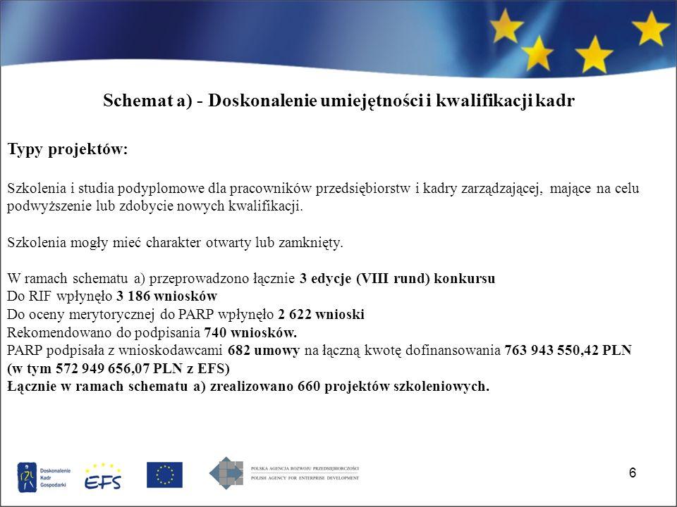 47 Wsparcie projektów o charakterze inwestycyjnym (SPO WKP 2.3 oraz 2.2.1) 34 136 158 UNIA EUROPEJSKA Projekt współfinansowany ze środków Europejskiego Funduszu Rozwoju Regionalnego