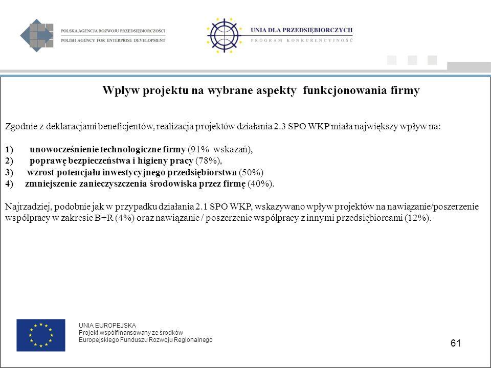 61 UNIA EUROPEJSKA Projekt współfinansowany ze środków Europejskiego Funduszu Rozwoju Regionalnego Wpływ projektu na wybrane aspekty funkcjonowania firmy Zgodnie z deklaracjami beneficjentów, realizacja projektów działania 2.3 SPO WKP miała największy wpływ na: 1)unowocześnienie technologiczne firmy (91% wskazań), 2)poprawę bezpieczeństwa i higieny pracy (78%), 3) wzrost potencjału inwestycyjnego przedsiębiorstwa (50%) 4) zmniejszenie zanieczyszczenia środowiska przez firmę (40%).