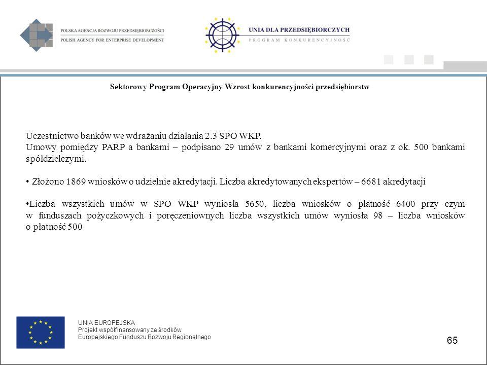 65 UNIA EUROPEJSKA Projekt współfinansowany ze środków Europejskiego Funduszu Rozwoju Regionalnego Sektorowy Program Operacyjny Wzrost konkurencyjności przedsiębiorstw Uczestnictwo banków we wdrażaniu działania 2.3 SPO WKP.