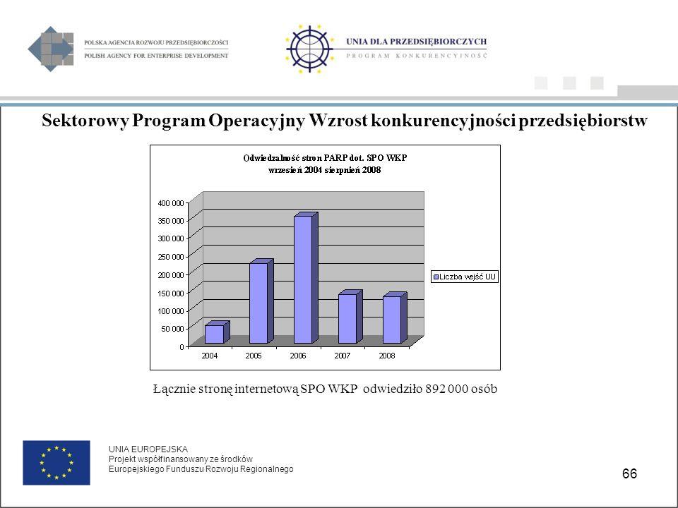 66 UNIA EUROPEJSKA Projekt współfinansowany ze środków Europejskiego Funduszu Rozwoju Regionalnego Łącznie stronę internetową SPO WKP odwiedziło 892 000 osób Sektorowy Program Operacyjny Wzrost konkurencyjności przedsiębiorstw