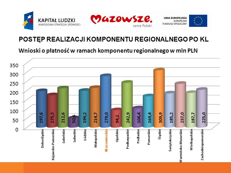 Wnioski o płatność w ramach komponentu regionalnego w mln PLN POSTĘP REALIZACJI KOMPONENTU REGIONALNEGO PO KL 197,6175,3212,650,6199,2214,7279,094,124