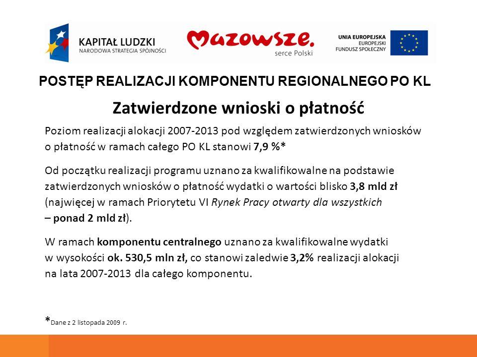 Zatwierdzone wnioski o płatność Poziom realizacji alokacji 2007-2013 pod względem zatwierdzonych wniosków o płatność w ramach całego PO KL stanowi 7,9