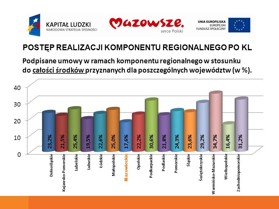 Podpisane umowy w ramach komponentu regionalnego w stosunku do całości środków przyznanych dla poszczególnych województw (w %).