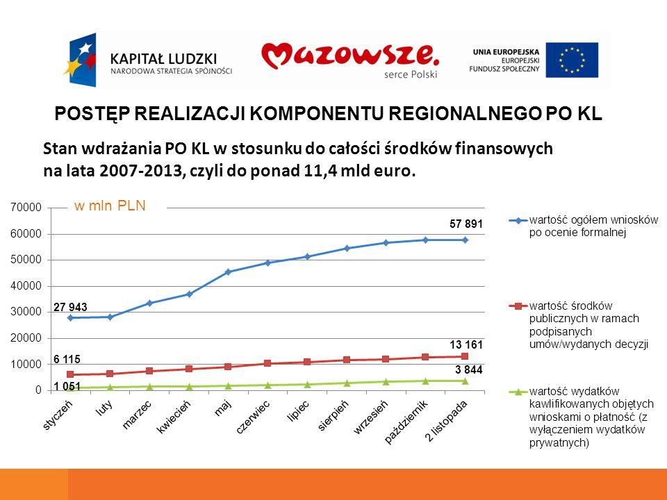 Stan wdrażania PO KL w stosunku do całości środków finansowych na lata 2007-2013, czyli do ponad 11,4 mld euro. POSTĘP REALIZACJI KOMPONENTU REGIONALN