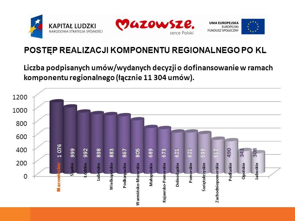 Liczba podpisanych umów/wydanych decyzji o dofinansowanie w ramach komponentu regionalnego (łącznie 11 304 umów).