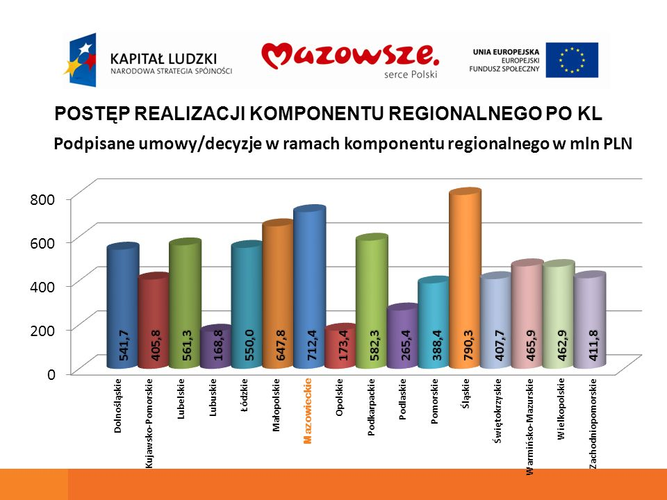 Podpisane umowy/decyzje w ramach komponentu regionalnego w mln PLN POSTĘP REALIZACJI KOMPONENTU REGIONALNEGO PO KL 541,7405,8561,3168,8550,0647,8712,4