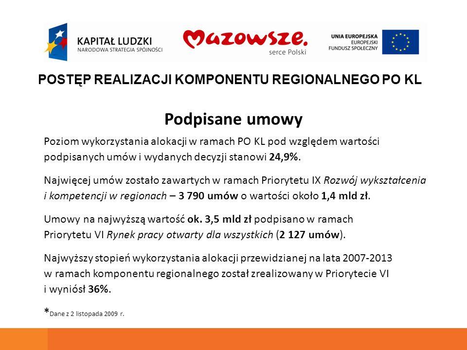 Podpisane umowy Poziom wykorzystania alokacji w ramach PO KL pod względem wartości podpisanych umów i wydanych decyzji stanowi 24,9%. Najwięcej umów z