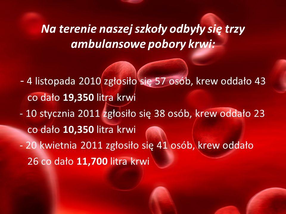 Na terenie naszej szkoły odbyły się trzy ambulansowe pobory krwi: - 4 listopada 2010 zgłosiło się 57 osób, krew oddało 43 co dało 19,350 litra krwi -