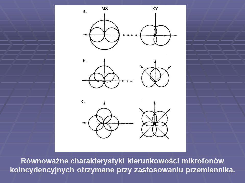 Równoważne charakterystyki kierunkowości mikrofonów koincydencyjnych otrzymane przy zastosowaniu przemiennika.