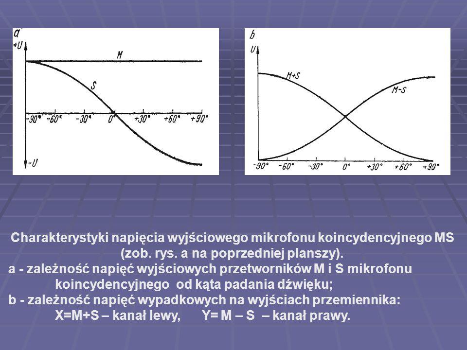 Charakterystyki napięcia wyjściowego mikrofonu koincydencyjnego MS (zob. rys. a na poprzedniej planszy). a - zależność napięć wyjściowych przetwornikó