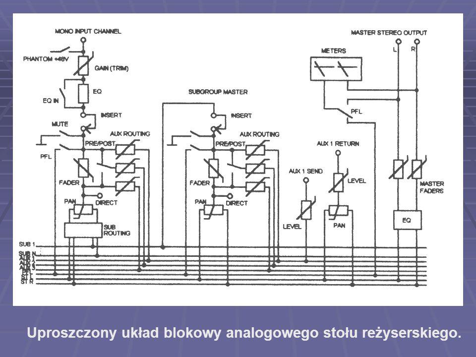 Uproszczony układ blokowy analogowego stołu reżyserskiego.