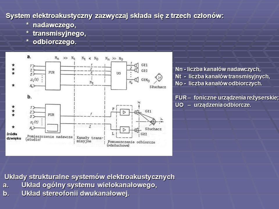 System elektroakustyczny zazwyczaj składa się z trzech członów: * nadawczego, * transmisyjnego, * odbiorczego.