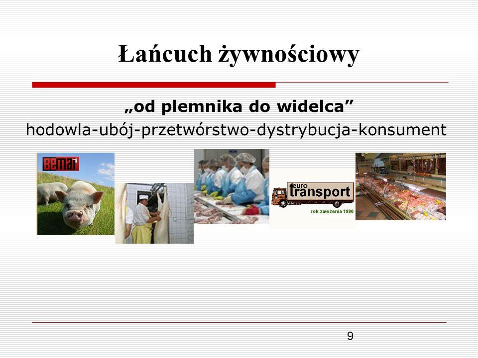 9 Łańcuch żywnościowy od plemnika do widelca hodowla-ubój-przetwórstwo-dystrybucja-konsument