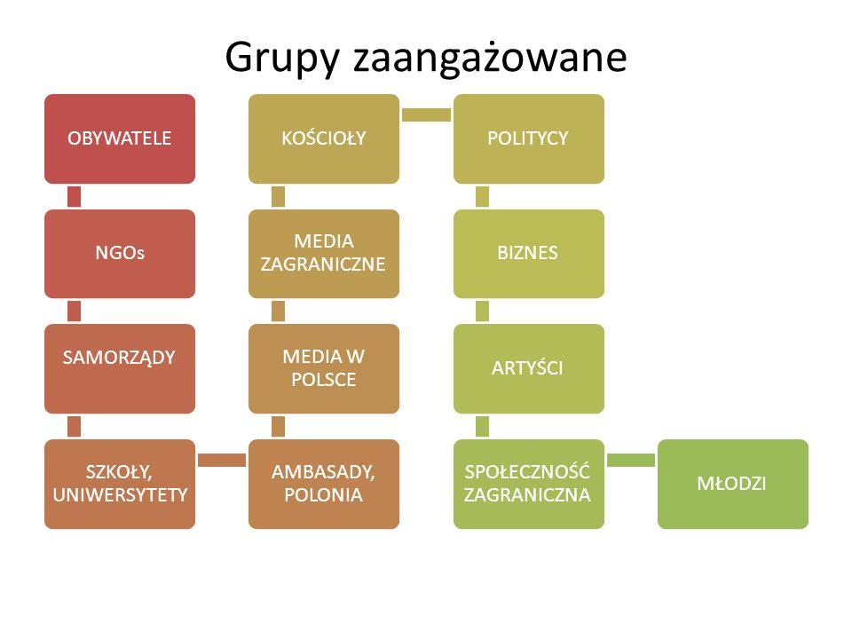 Grupy zaangażowane OBYWATELENGOs SAMORZĄDY SZKOŁY, UNIWERSYTETY AMBASADY, POLONIA MEDIA W POLSCE MEDIA ZAGRANICZNE KOŚCIOŁYPOLITYCYBIZNESARTYŚCI SPOŁE