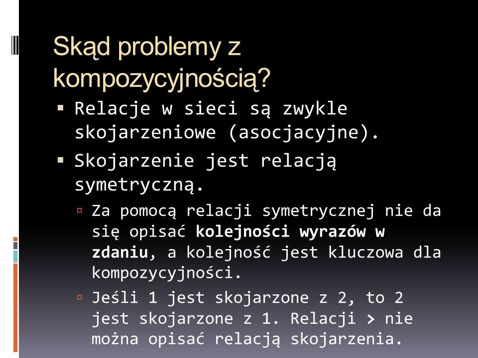 Skąd problemy z kompozycyjnością? Relacje w sieci są zwykle skojarzeniowe (asocjacyjne). Skojarzenie jest relacją symetryczną. Za pomocą relacji symet