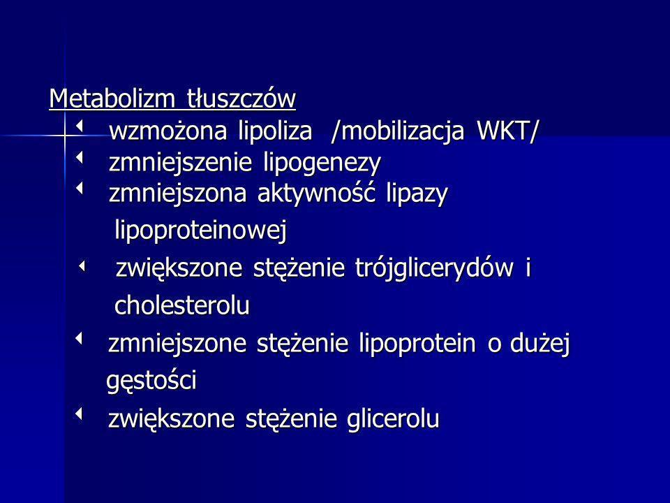 Metabolizm tłuszczów wzmożona lipoliza /mobilizacja WKT/ zmniejszenie lipogenezy zmniejszona aktywność lipazy Metabolizm tłuszczów wzmożona lipoliza /