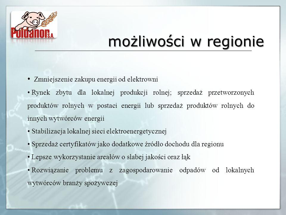 możliwości w regionie Zmniejszenie zakupu energii od elektrowni Rynek zbytu dla lokalnej produkcji rolnej; sprzedaż przetworzonych produktów rolnych w