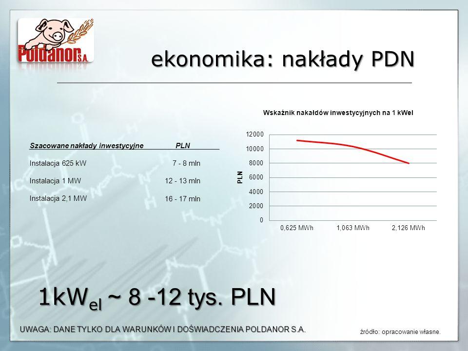 ekonomika: nakłady PDN Szacowane nakłady inwestycyjnePLN Instalacja 625 kW 7 - 8 mln Instalacja 1 MW 12 - 13 mln Instalacja 2,1 MW 16 - 17 mln 1kW el