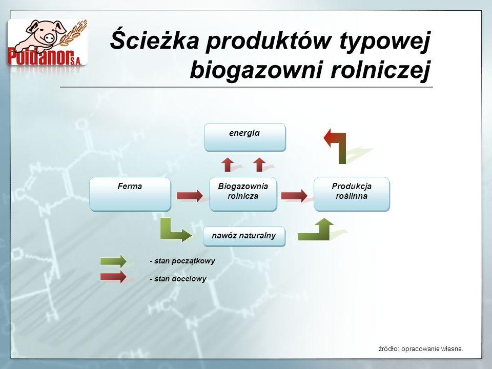 Ścieżka produktów typowej biogazowni rolniczej Ferma Biogazownia rolnicza Produkcja roślinna nawóz naturalny - stan początkowy - stan docelowy energia