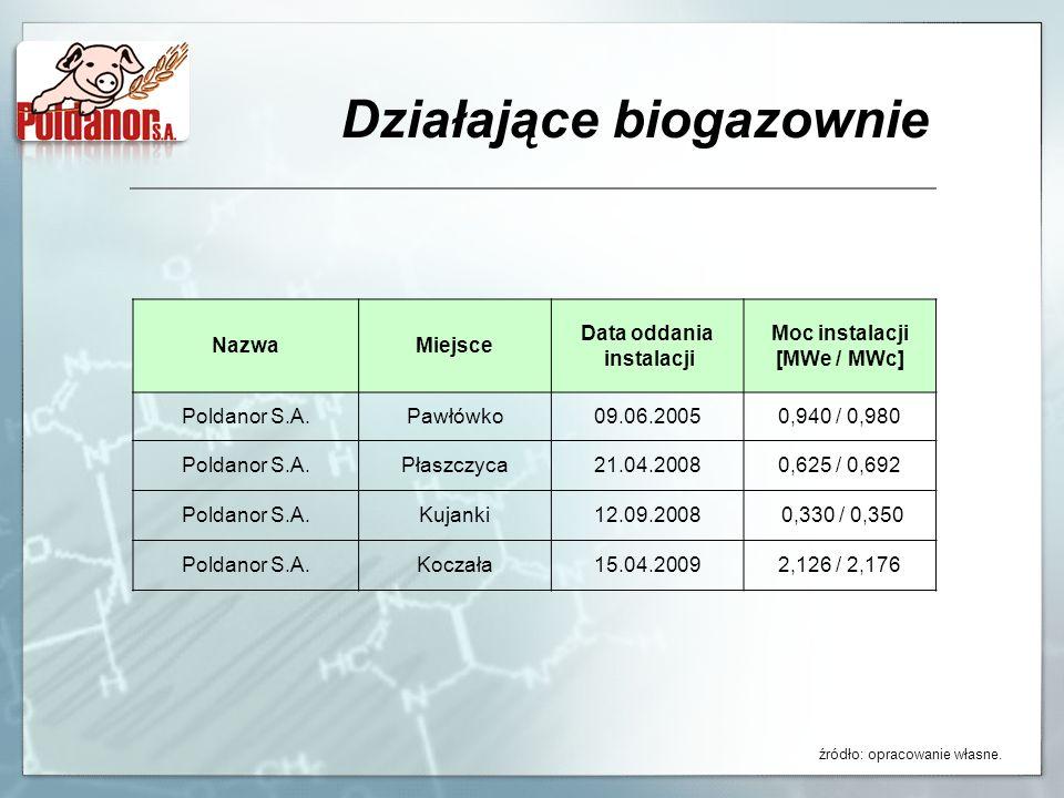 Działające biogazownie źródło: opracowanie własne. NazwaMiejsce Data oddania instalacji Moc instalacji [MWe / MWc] Poldanor S.A.Pawłówko09.06.20050,94