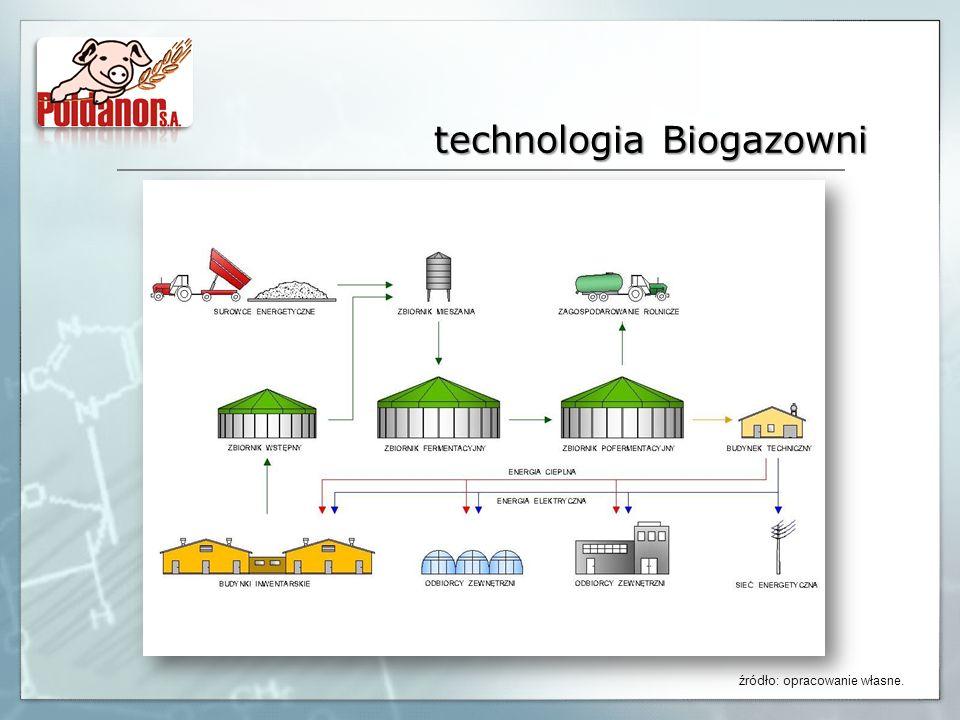 technologia Biogazowni źródło: opracowanie własne.