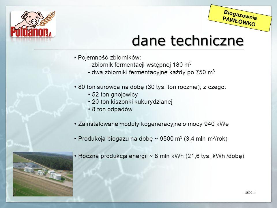 dane techniczne Pojemność zbiorników: - zbiornik fermentacji wstępnej 180 m 3 - dwa zbiorniki fermentacyjne każdy po 750 m 3 80 ton surowca na dobę (3