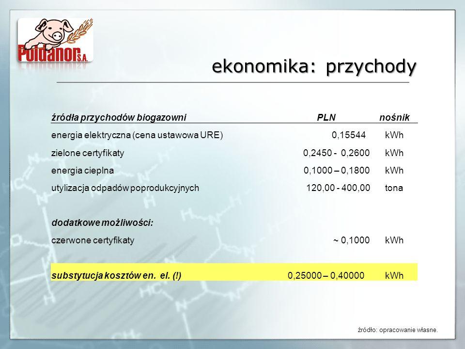 ekonomika: przychody źródła przychodów biogazowniPLNnośnik energia elektryczna (cena ustawowa URE) 0,15544kWh zielone certyfikaty 0,2450 - 0,2600kWh e