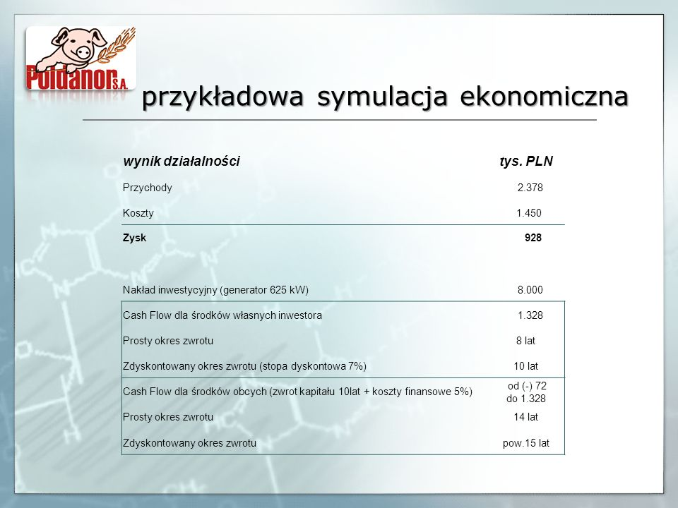 przykładowa symulacja ekonomiczna wynik działalnościtys. PLN Przychody 2.378 Koszty 1.450 Zysk 928 Nakład inwestycyjny (generator 625 kW) 8.000 Cash F
