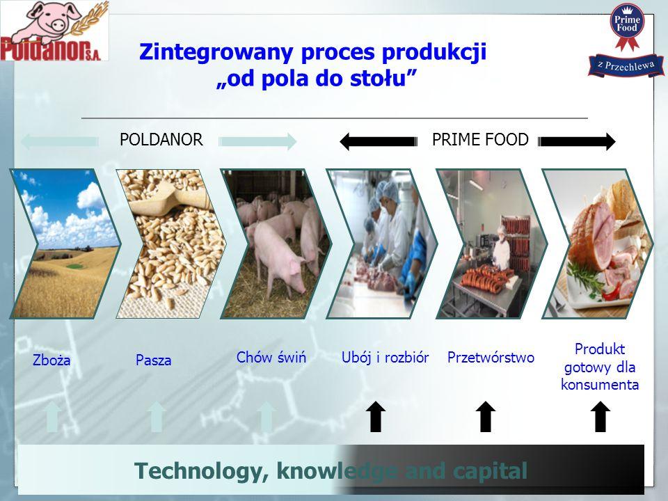 3 Technology, knowledge and capital Zboża Przetwórstwo Produkt gotowy dla konsumenta Ubój i rozbiórChów świń Pasza POLDANORPRIME FOOD Zintegrowany pro