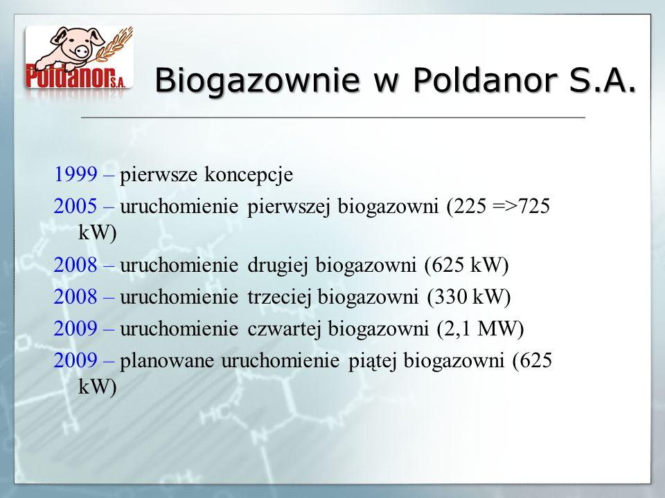 Biogazownie w Poldanor S.A. 1999 – pierwsze koncepcje 2005 – uruchomienie pierwszej biogazowni (225 =>725 kW) 2008 – uruchomienie drugiej biogazowni (