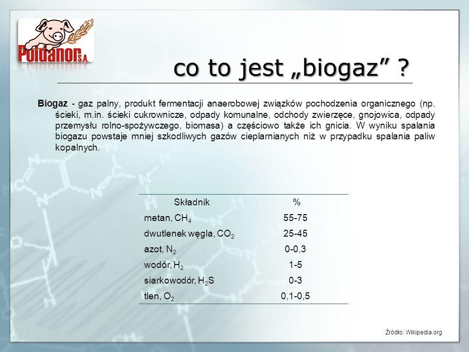 co to jest biogaz ? Biogaz - gaz palny, produkt fermentacji anaerobowej związków pochodzenia organicznego (np. ścieki, m.in. ścieki cukrownicze, odpad