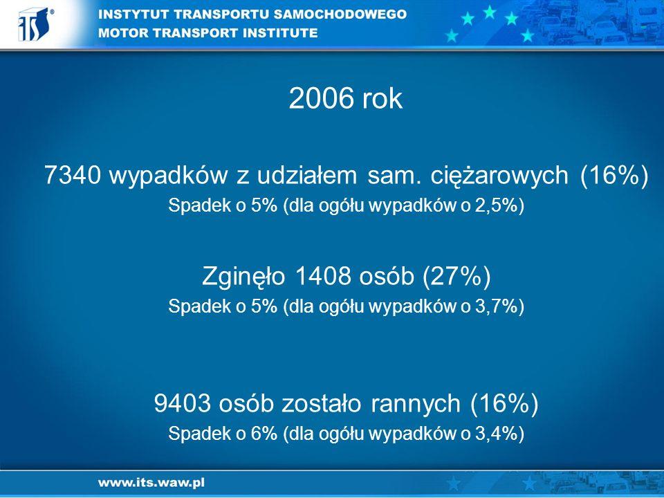 2006 rok 7340 wypadków z udziałem sam.