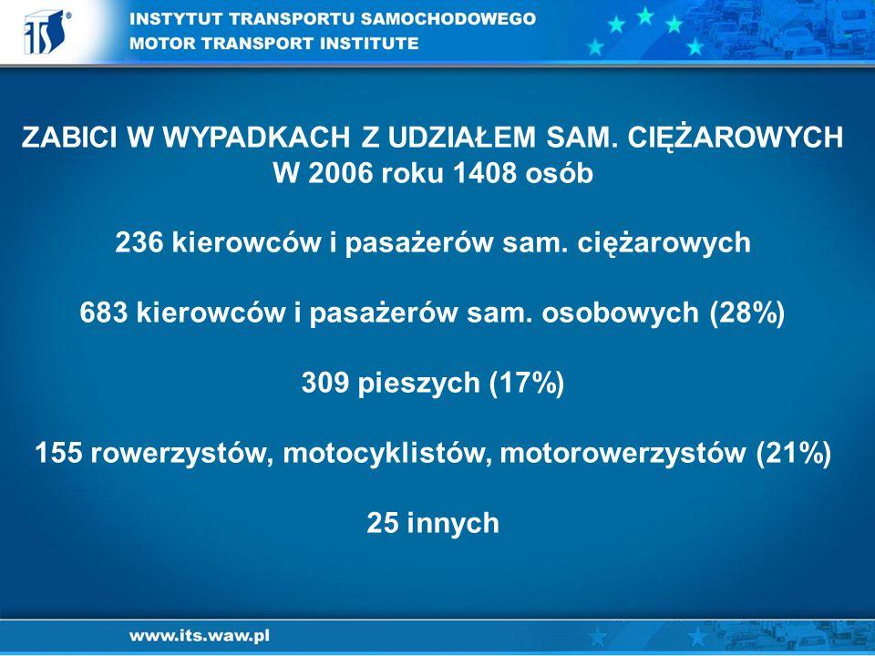 ZABICI W WYPADKACH Z UDZIAŁEM SAM.CIĘŻAROWYCH W 2006 roku 1408 osób 236 kierowców i pasażerów sam.