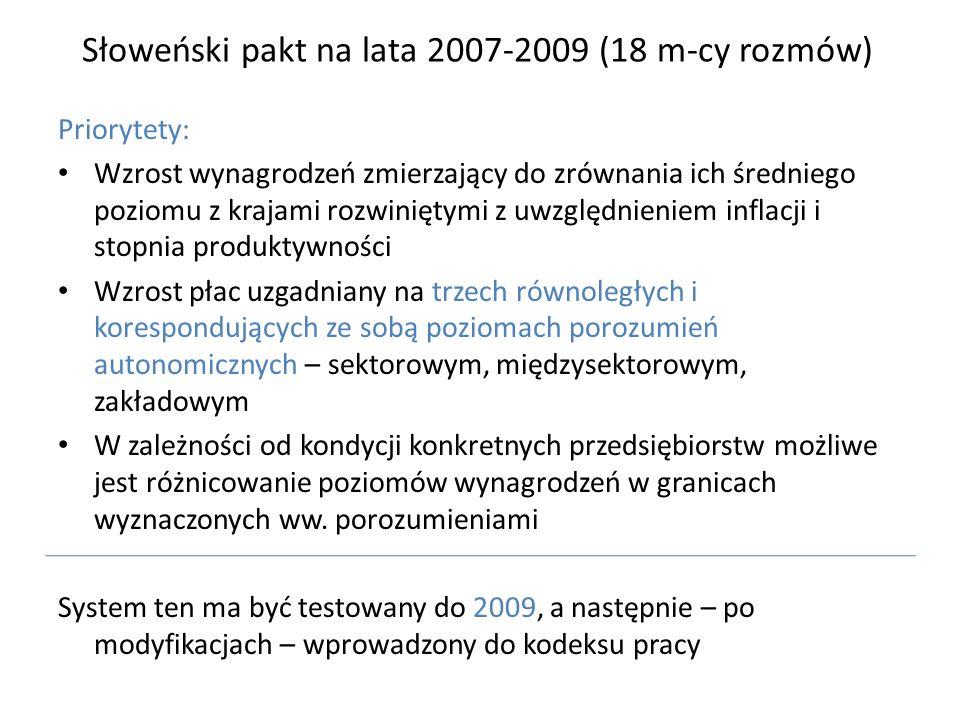 Słoweński pakt na lata 2007-2009 (18 m-cy rozmów) Priorytety: Wzrost wynagrodzeń zmierzający do zrównania ich średniego poziomu z krajami rozwiniętymi