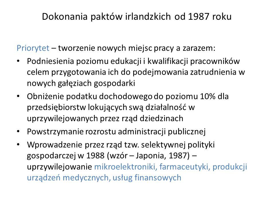 Działania prowadzone równolegle z paktami Priorytet – sprowadzenie BIZ, przede wszystkim z USA: instytucjonalnego wsparcia inwestycji ze strony Agencji Rozwoju Przemysłowego (Industrial Development Agency – IDA), PAIZ raczej niezbyt wiernie odzwierciedla ten wzór działania na rzecz podniesienia poziomu badań naukowych i edukacji na poziomie wyższym (do 13% budżetu Irlandii, Polska w 2008 – 1,5%)
