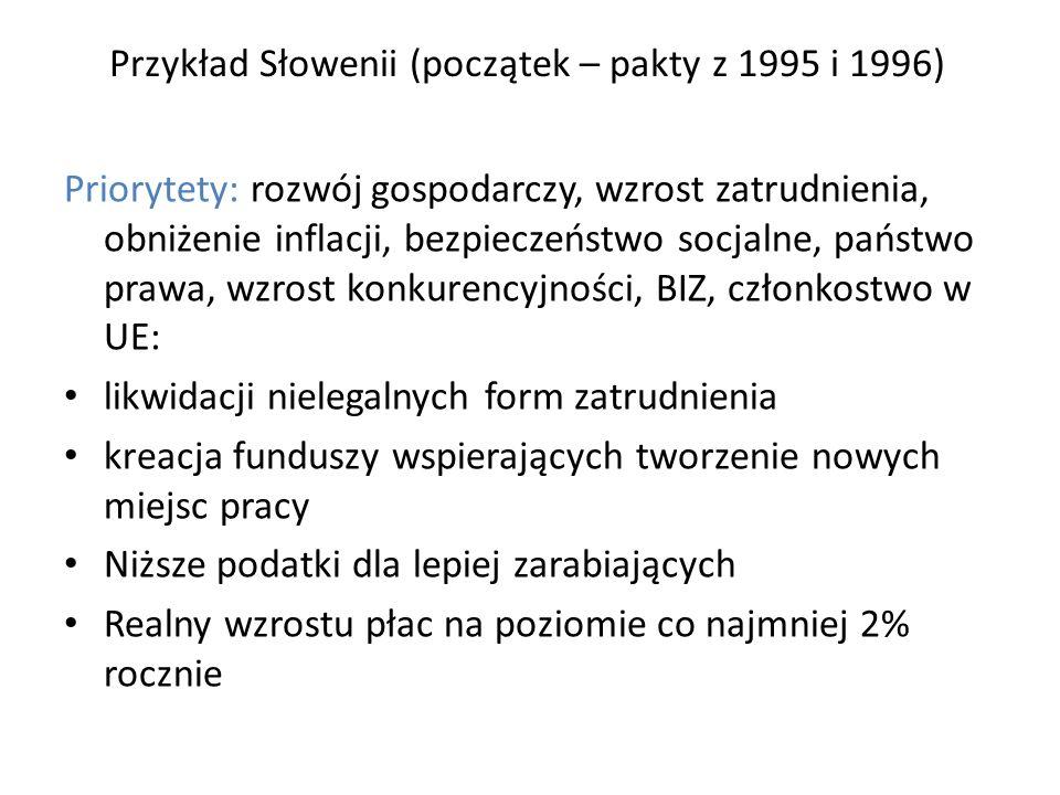 Przykład Słowenii (początek – pakty z 1995 i 1996) Priorytety: rozwój gospodarczy, wzrost zatrudnienia, obniżenie inflacji, bezpieczeństwo socjalne, państwo prawa, wzrost konkurencyjności, BIZ, członkostwo w UE: likwidacji nielegalnych form zatrudnienia kreacja funduszy wspierających tworzenie nowych miejsc pracy Niższe podatki dla lepiej zarabiających Realny wzrostu płac na poziomie co najmniej 2% rocznie