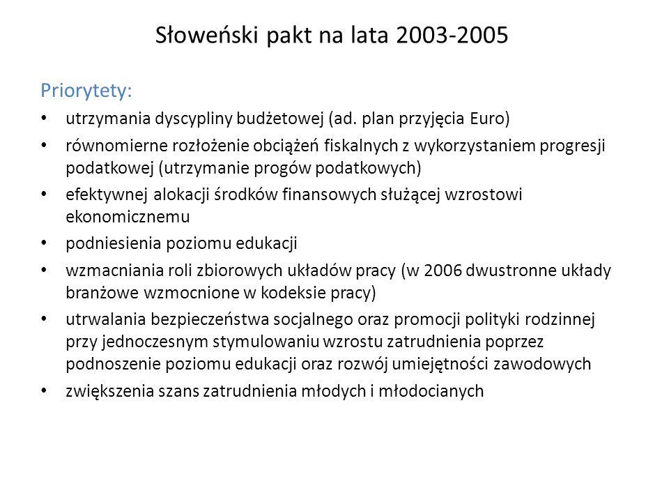 Słoweński pakt na lata 2007-2009 (18 m-cy rozmów) Priorytety: Wzrost wynagrodzeń zmierzający do zrównania ich średniego poziomu z krajami rozwiniętymi z uwzględnieniem inflacji i stopnia produktywności Wzrost płac uzgadniany na trzech równoległych i korespondujących ze sobą poziomach porozumień autonomicznych – sektorowym, międzysektorowym, zakładowym W zależności od kondycji konkretnych przedsiębiorstw możliwe jest różnicowanie poziomów wynagrodzeń w granicach wyznaczonych ww.