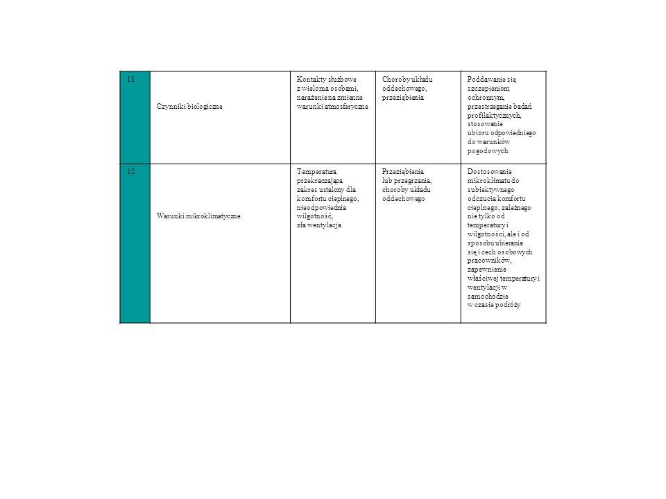 11. Czynniki biologiczne Kontakty służbowe z wieloma osobami, narażenie na zmienne warunki atmosferyczne Choroby układu oddechowego, przeziębienia Pod