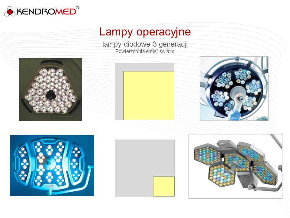 lampy diodowe 3 generacji Powierzchnia emisji światła Lampy operacyjne
