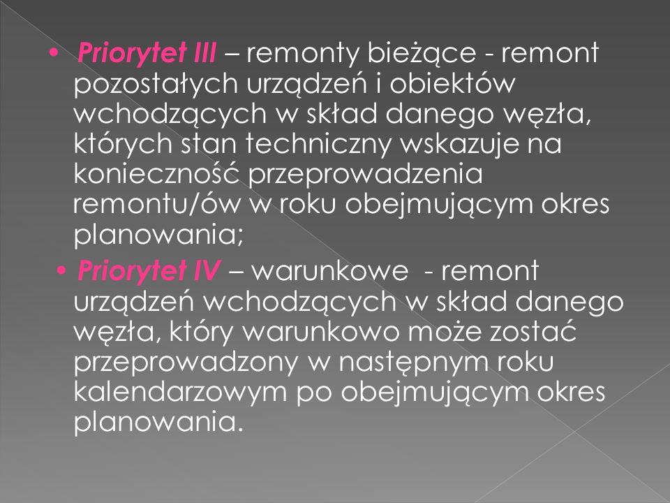 Priorytet III – remonty bieżące - remont pozostałych urządzeń i obiektów wchodzących w skład danego węzła, których stan techniczny wskazuje na koniecz