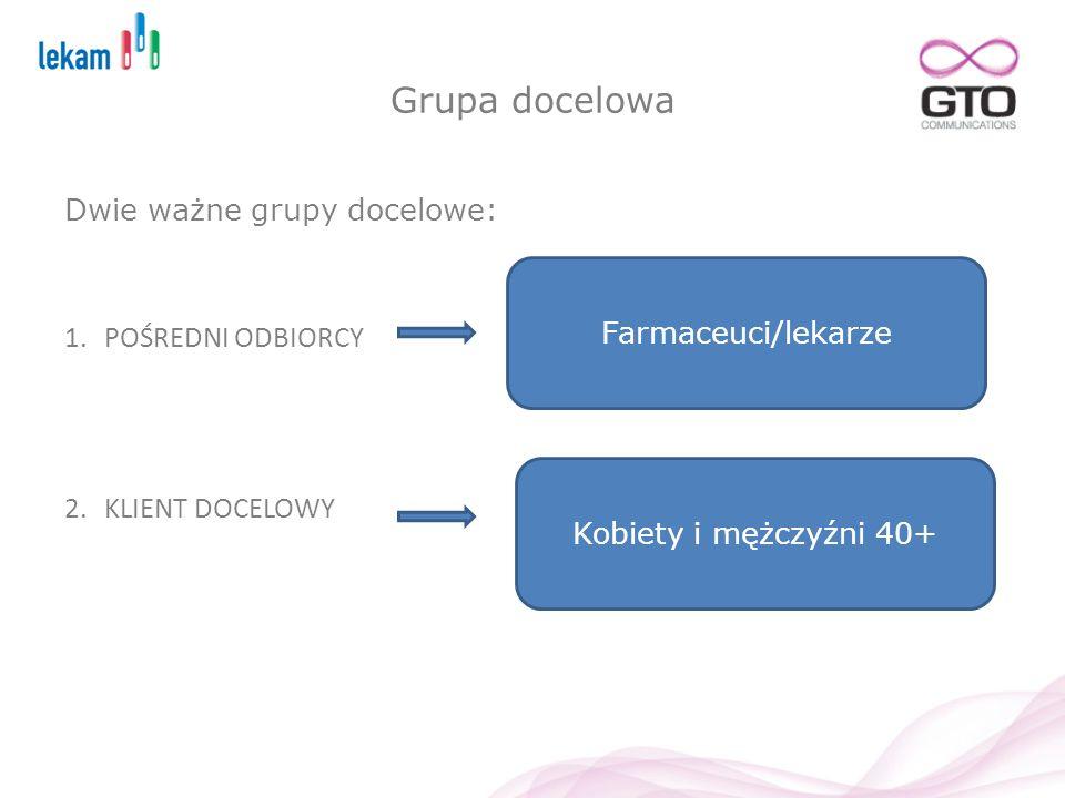 Grupa docelowa Dwie ważne grupy docelowe: 1.POŚREDNI ODBIORCY 2.KLIENT DOCELOWY Farmaceuci/lekarze Kobiety i mężczyźni 40+