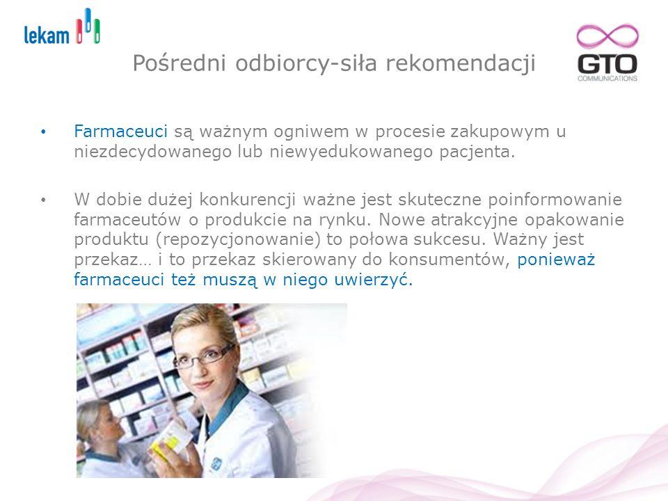 Pośredni odbiorcy-siła rekomendacji Farmaceuci są ważnym ogniwem w procesie zakupowym u niezdecydowanego lub niewyedukowanego pacjenta. W dobie dużej
