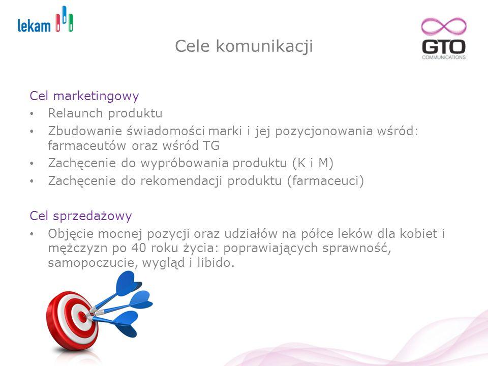 Cele komunikacji Cel marketingowy Relaunch produktu Zbudowanie świadomości marki i jej pozycjonowania wśród: farmaceutów oraz wśród TG Zachęcenie do w