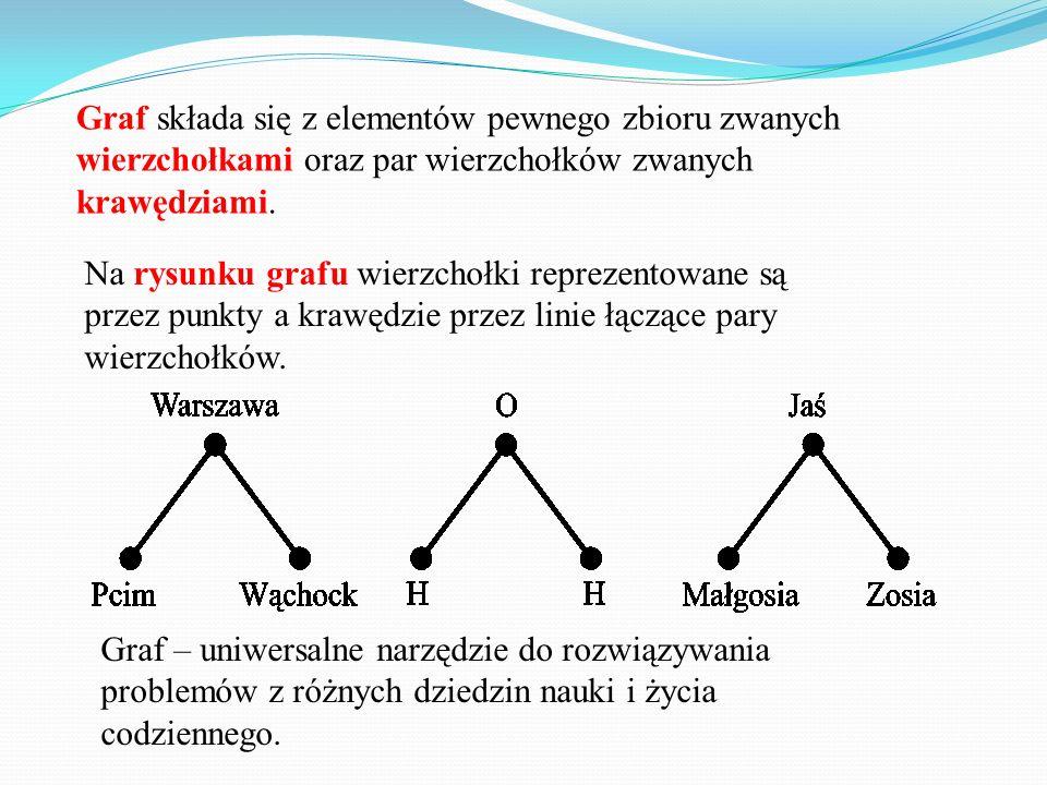 Graf składa się z elementów pewnego zbioru zwanych wierzchołkami oraz par wierzchołków zwanych krawędziami. Na rysunku grafu wierzchołki reprezentowan