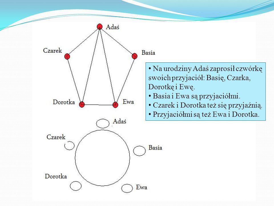 Na urodziny Adaś zaprosił czwórkę swoich przyjaciół: Basię, Czarka, Dorotkę i Ewę. Basia i Ewa są przyjaciółmi. Czarek i Dorotka też się przyjaźnią. P